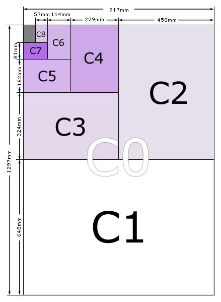 Envelope Size Guide For C0, C1, C2, C3, C4, C5, C6, C7, C8, C9 ...
